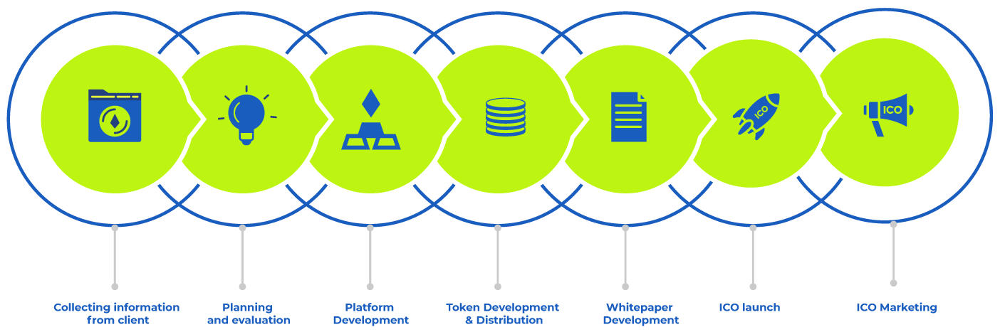 Our Token Development Process