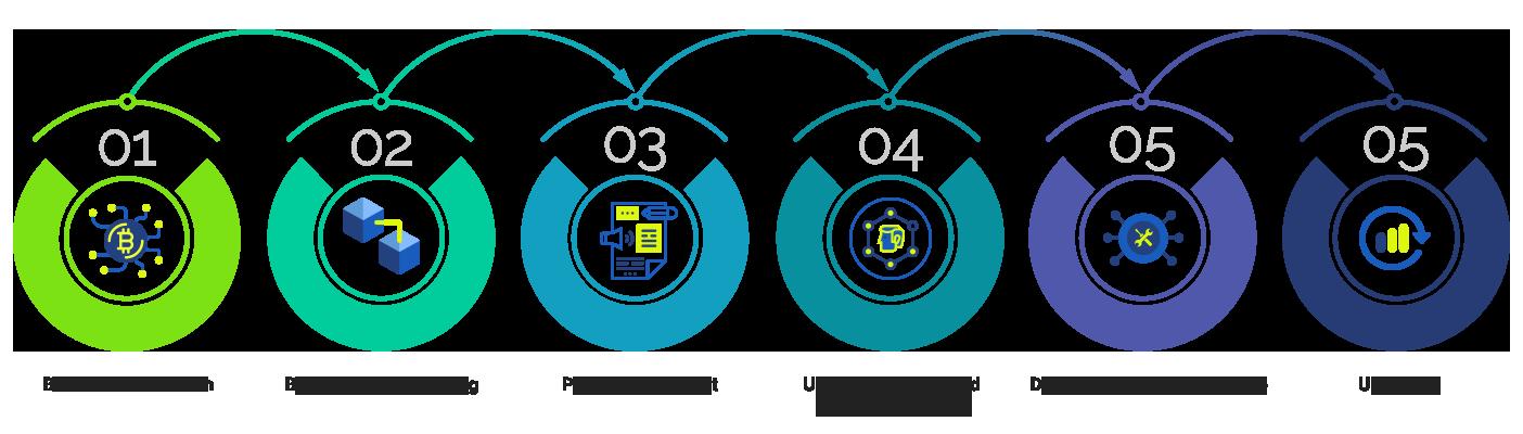 Our Fast & Agile Turn-Key Blockchain Development Process